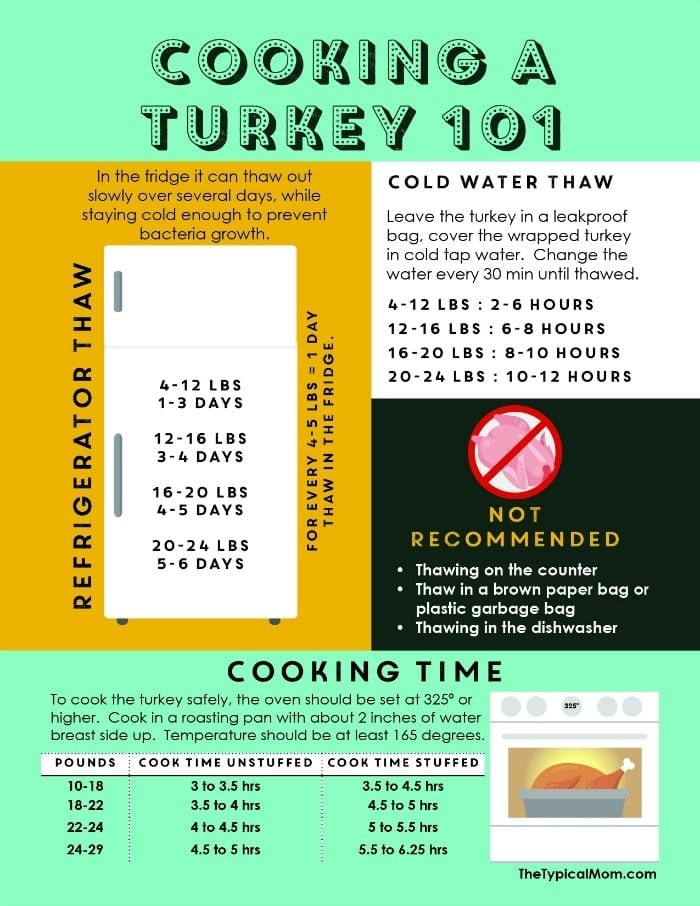 How Long Does A Turkey Take To Cook The Typical Mom