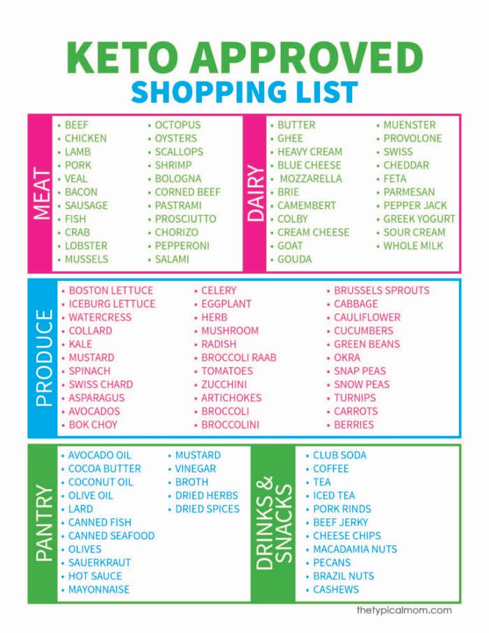 photograph relating to Free Printable Keto Food List referred to as Keto Foodstuff Listing · The Common Mother