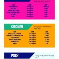 Meat Smoking Chart