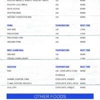 Internal Meat Temperature